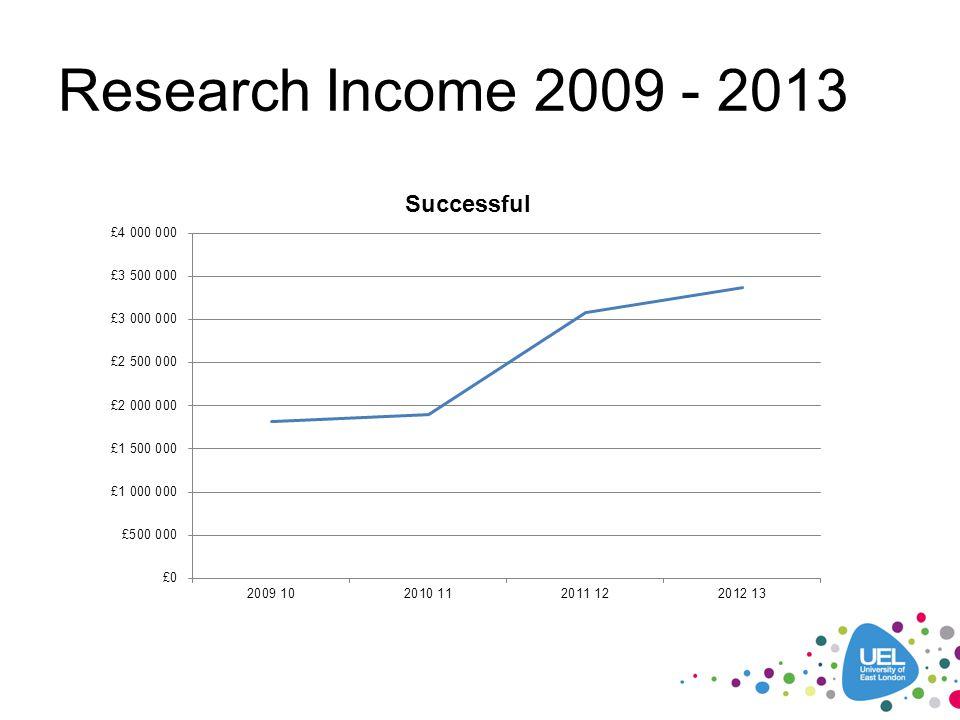 Research Income 2009 - 2013