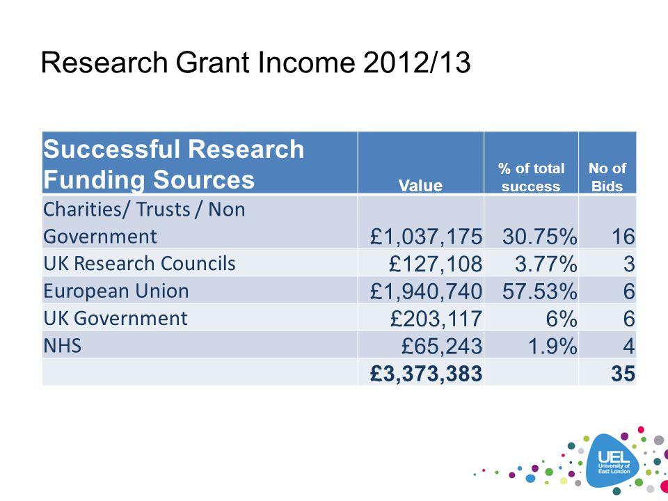 Research Grant Income 2012/13