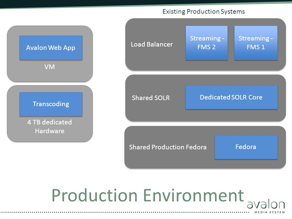 Production Environment