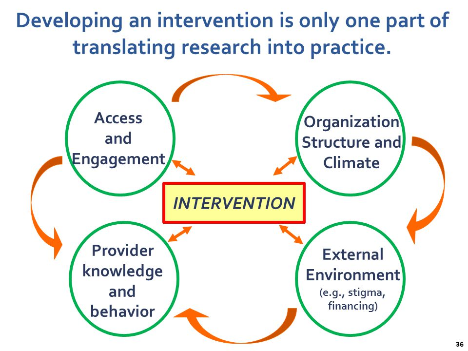Developing an intervention is only one part of translating research into practice.