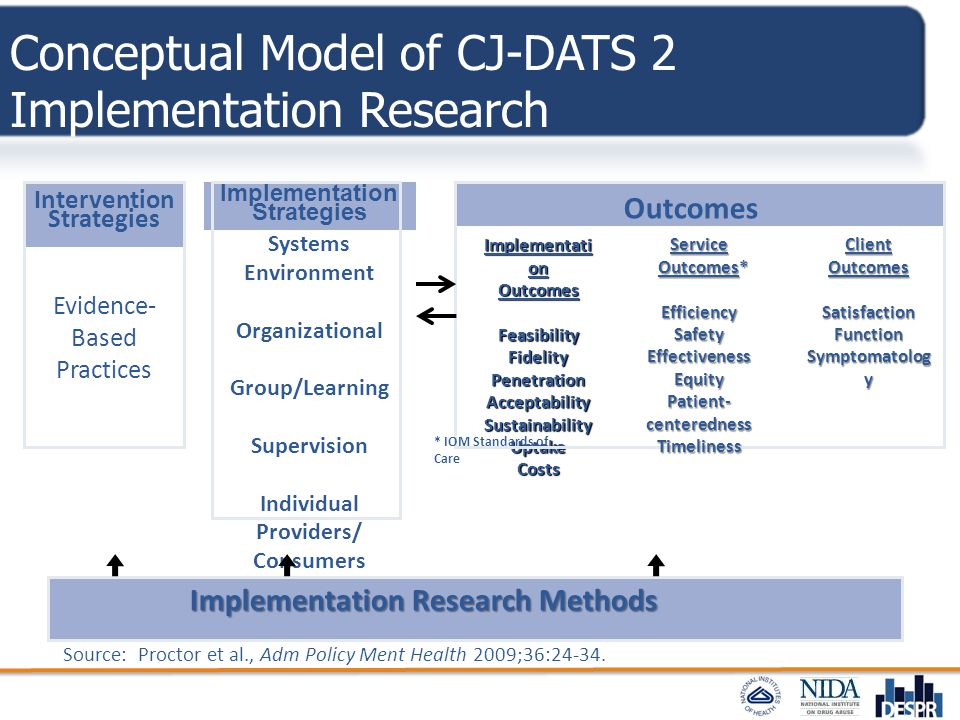 Conceptual Model of CJ-DATS 2 Implementation Research