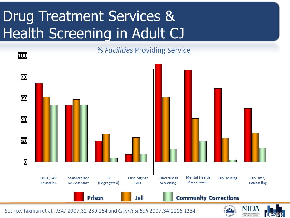 Drug Treatment Services & Health Screening in Adult CJ