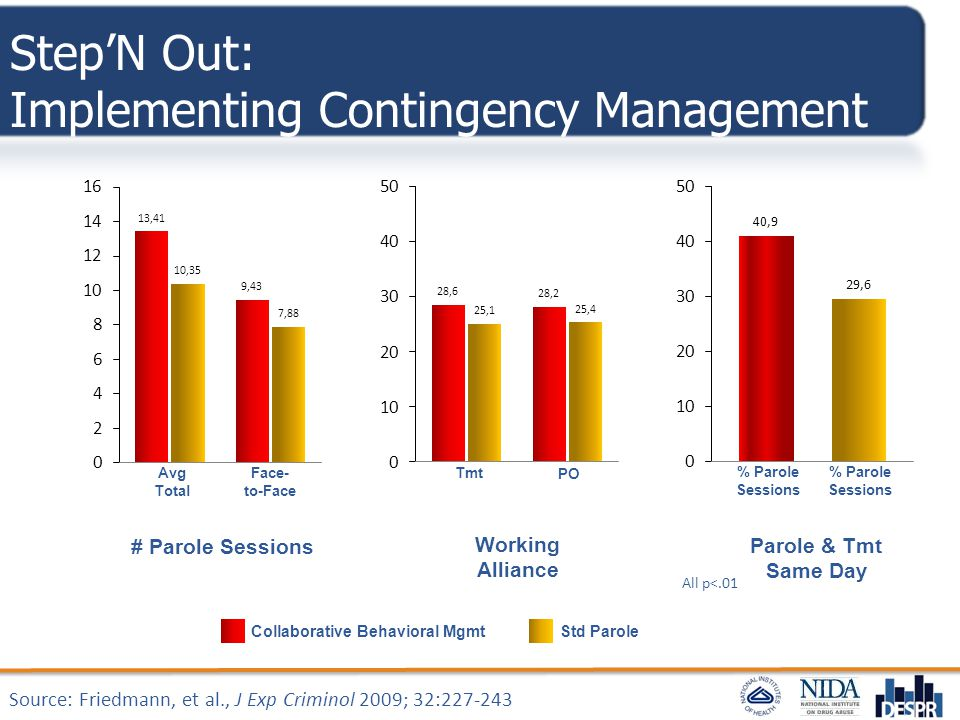 Step'N Out: Implementing Contingency Management