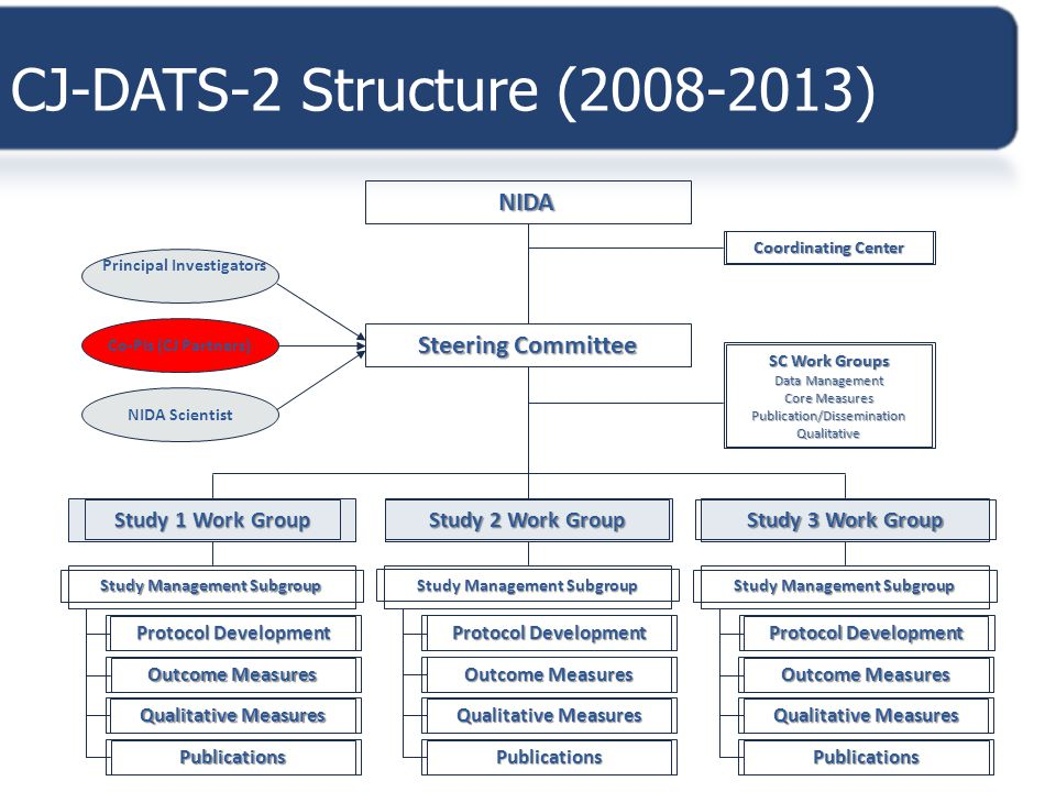 CJ-DATS-2 Structure (2008-2013)