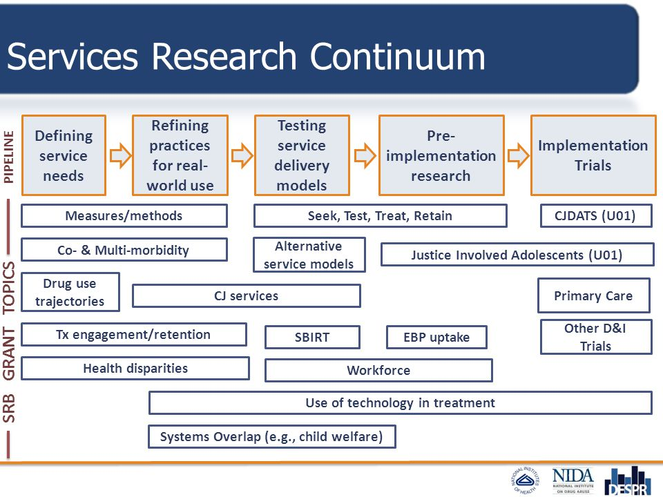 Services Research Continuum