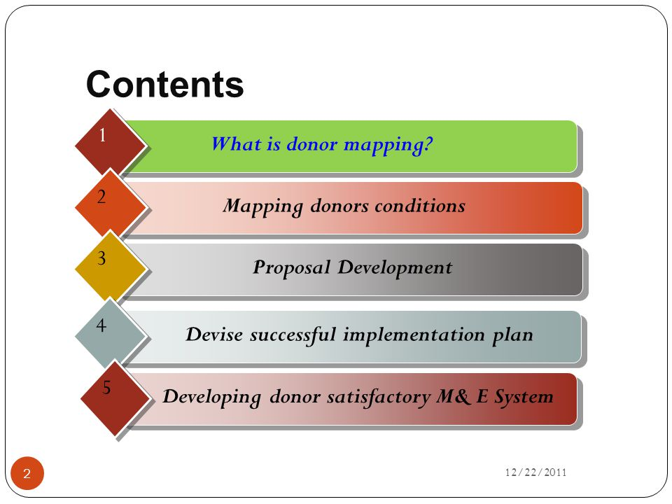 Mapping donors conditions Devise successful implementation plan