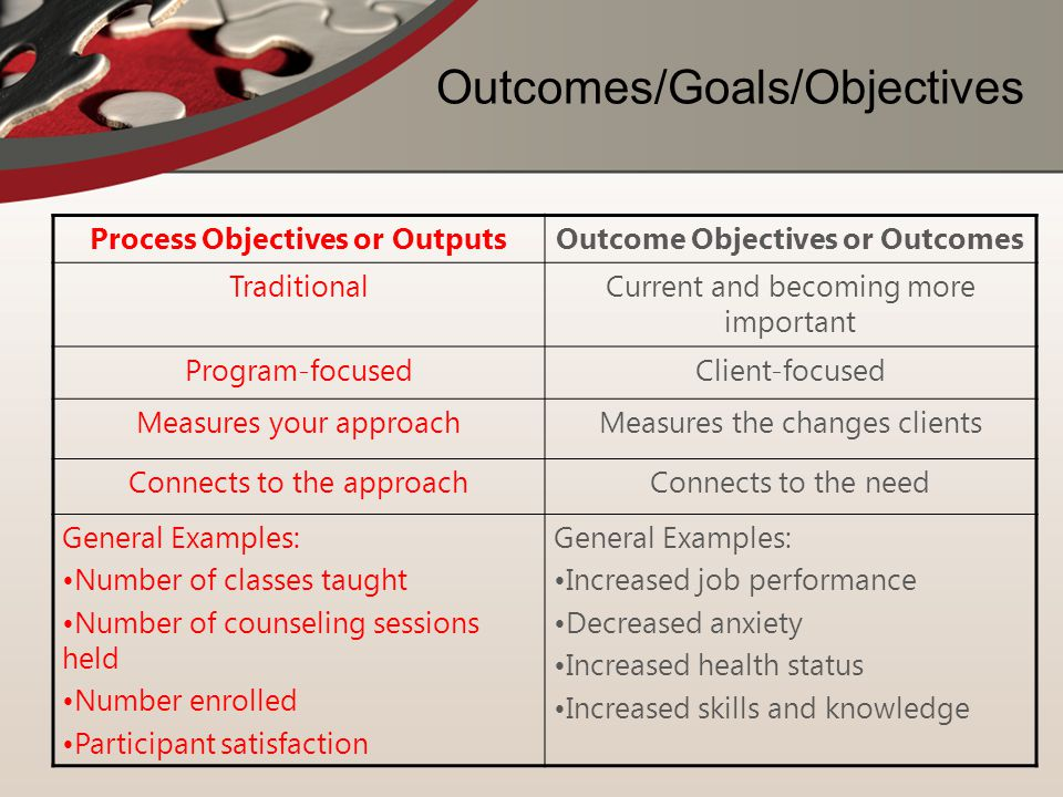 Outcomes/Goals/Objectives