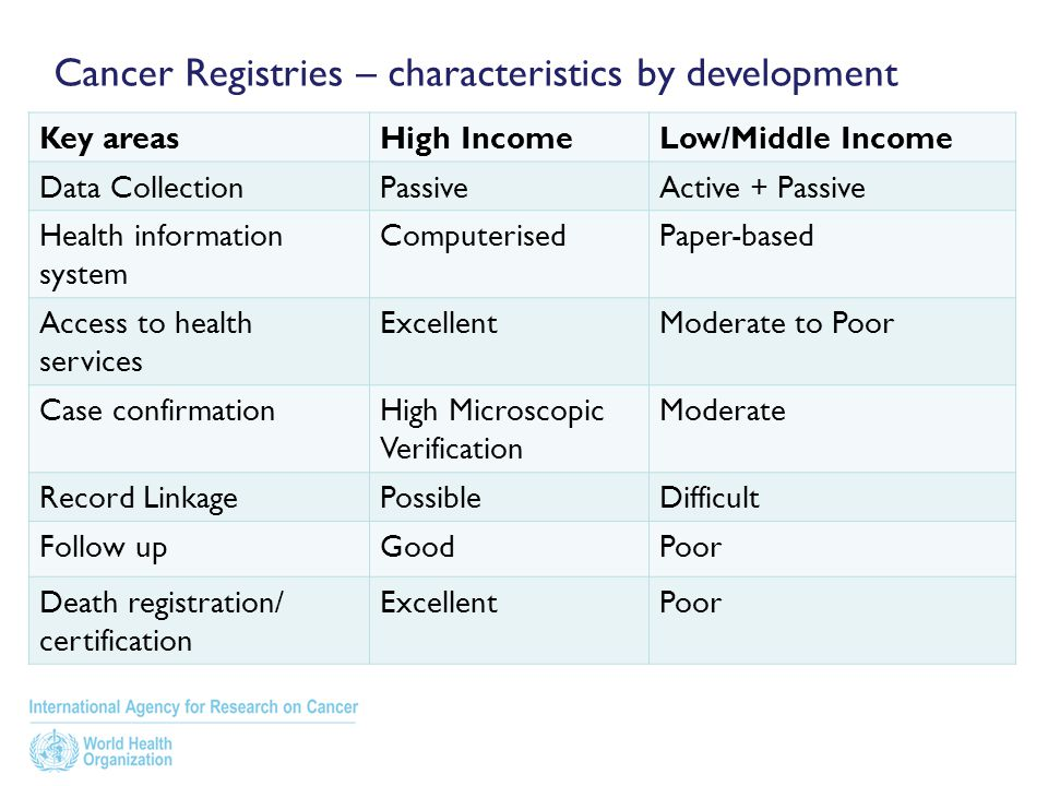 Cancer Registries – characteristics by development