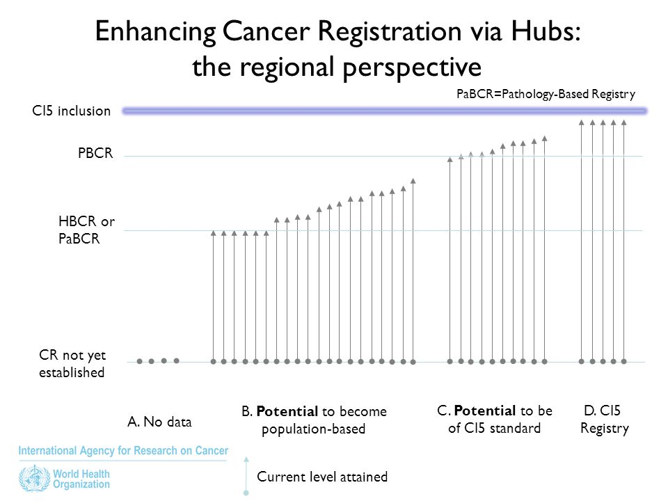 Enhancing Cancer Registration via Hubs: the regional perspective