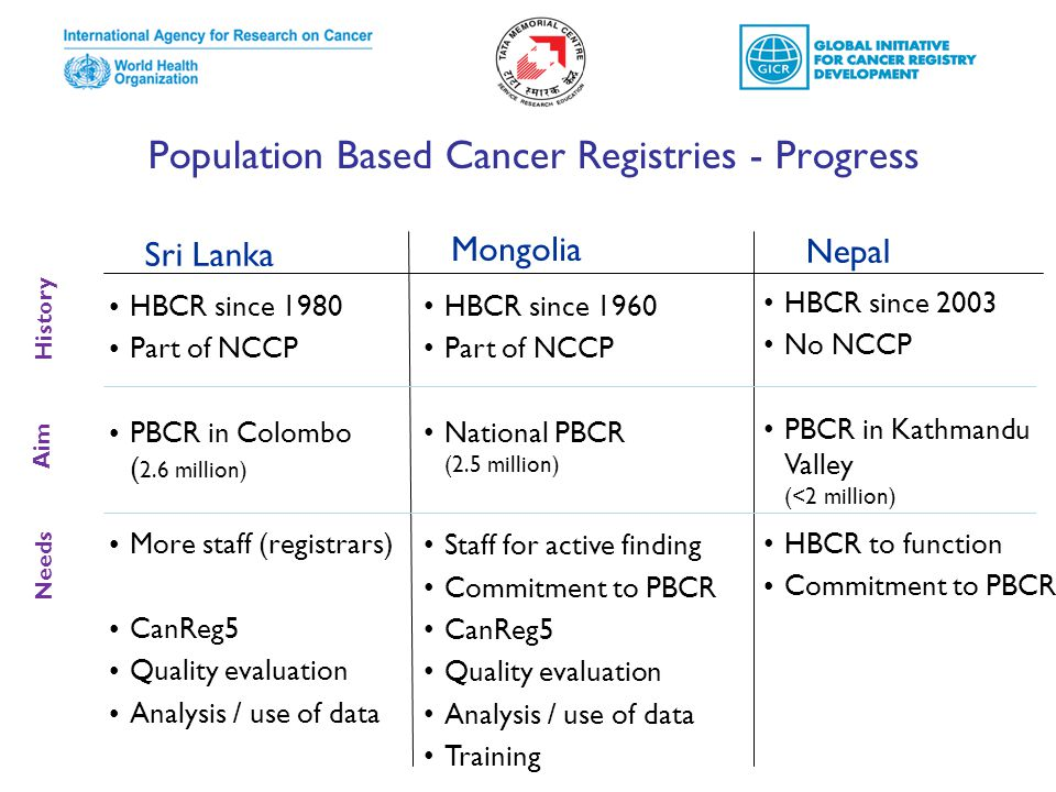 Population Based Cancer Registries - Progress