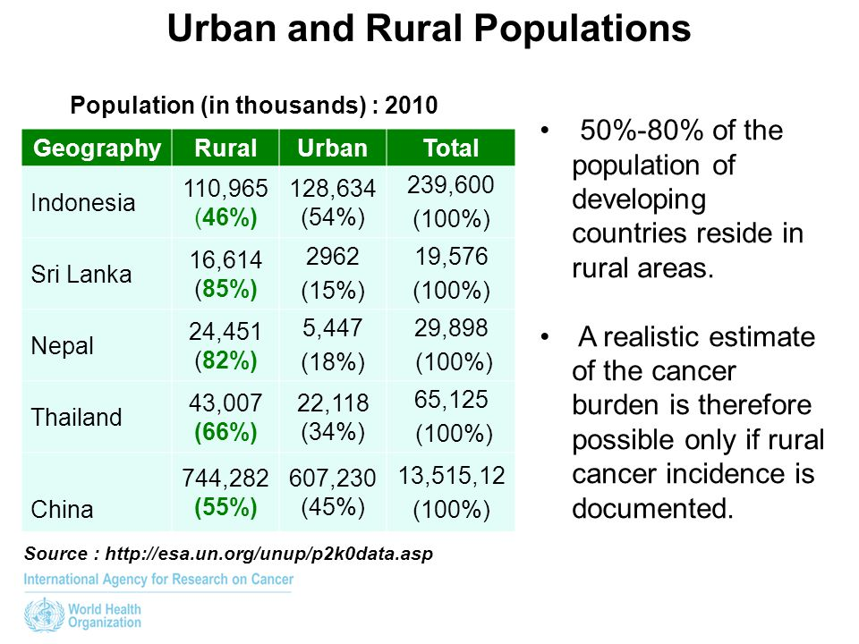 Urban and Rural Populations Population (in thousands) : 2010