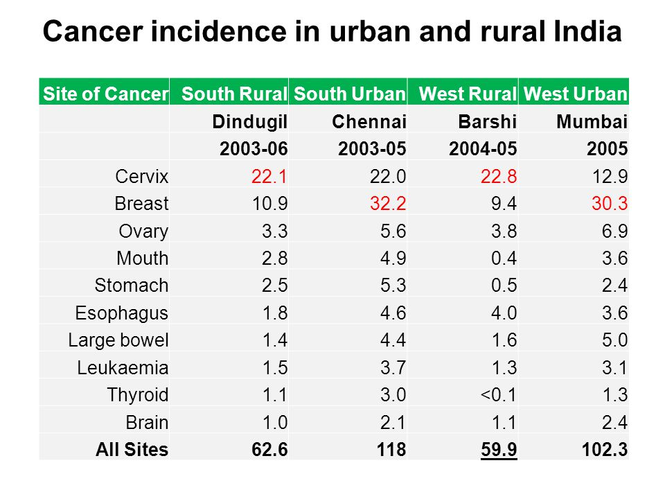 Cancer incidence in urban and rural India