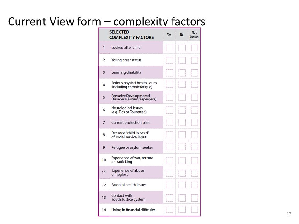 Current View form – complexity factors