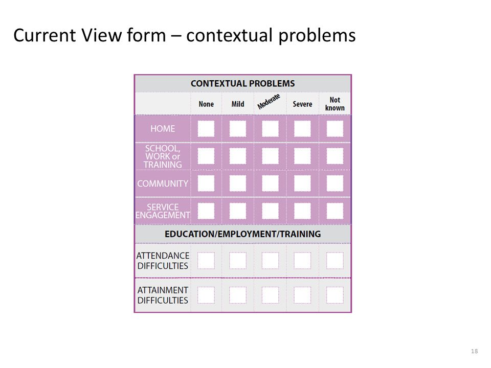 Current View form – contextual problems