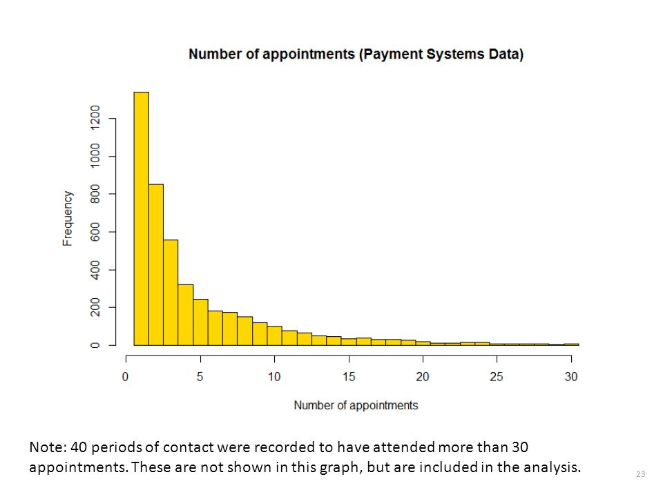 Note: 40 periods of contact were recorded to have attended more than 30 appointments.