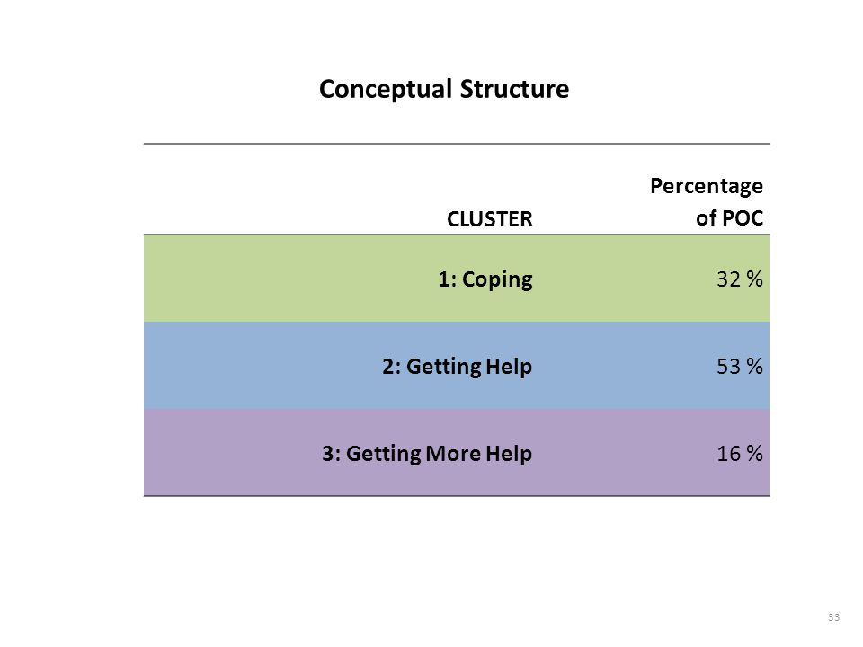 Conceptual Structure Percentage of POC 1: Coping 32 % 2: Getting Help