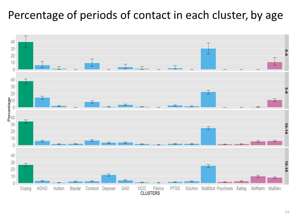 Percentage of periods of contact in each cluster, by age