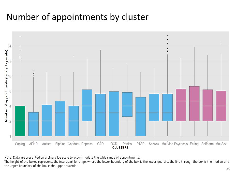 Number of appointments by cluster