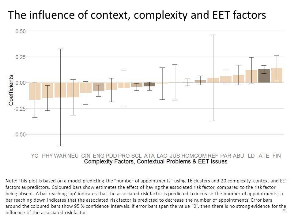 The influence of context, complexity and EET factors