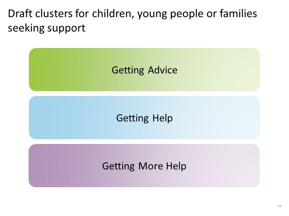 Draft clusters for children, young people or families seeking support