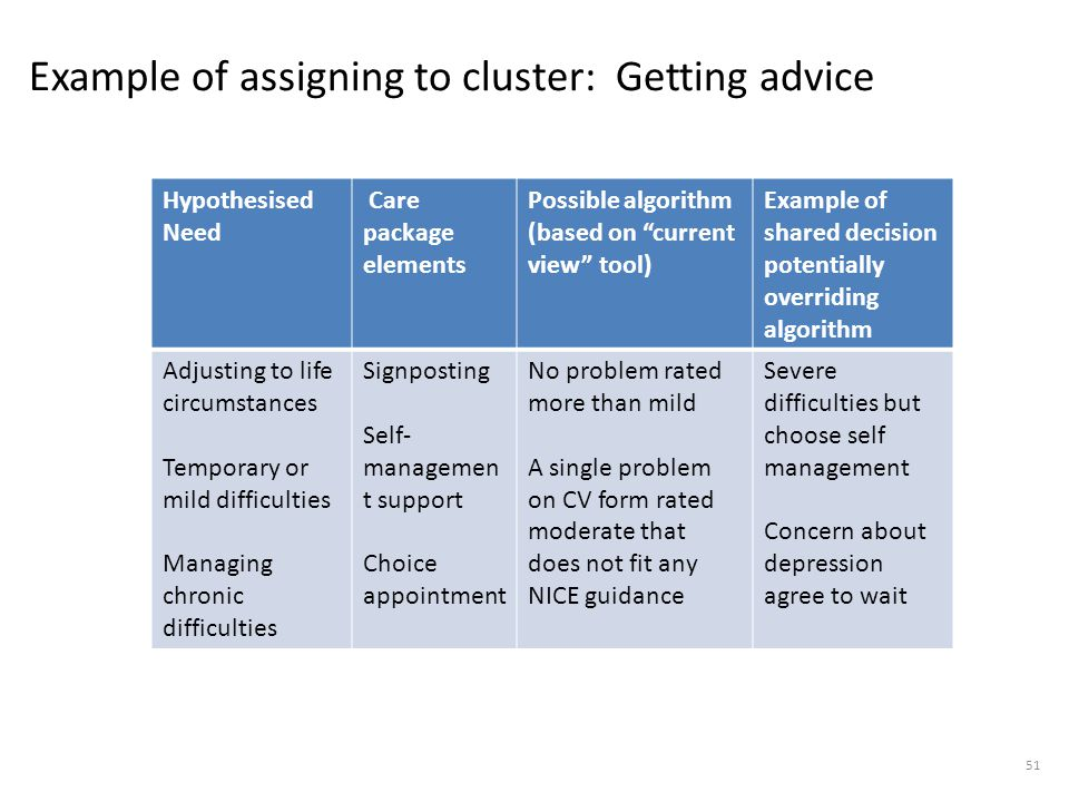 Example of assigning to cluster: Getting advice