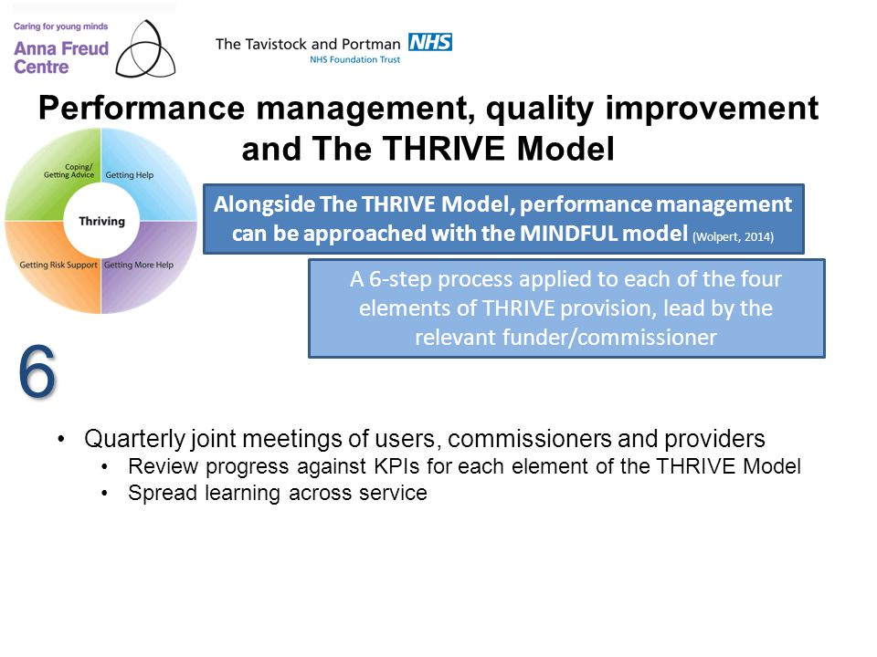 Performance management, quality improvement
