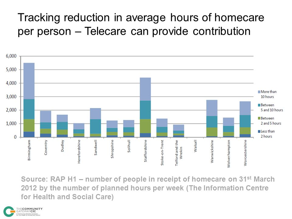 Tracking reduction in average hours of homecare per person – Telecare can provide contribution