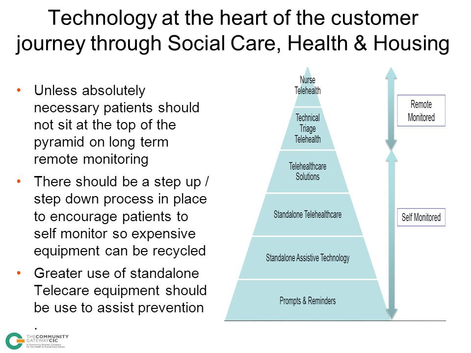Technology at the heart of the customer journey through Social Care, Health & Housing & Telecare