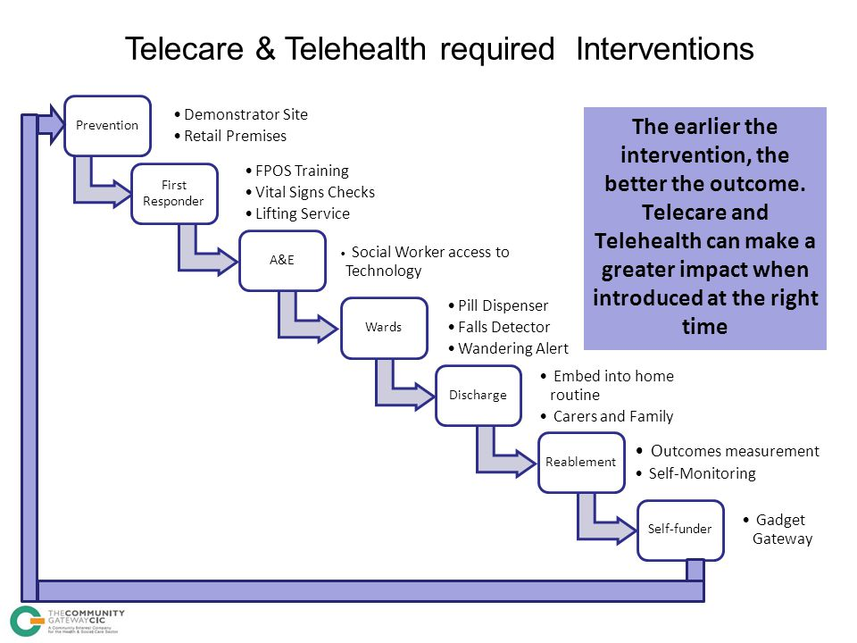 Telecare & Telehealth required Interventions