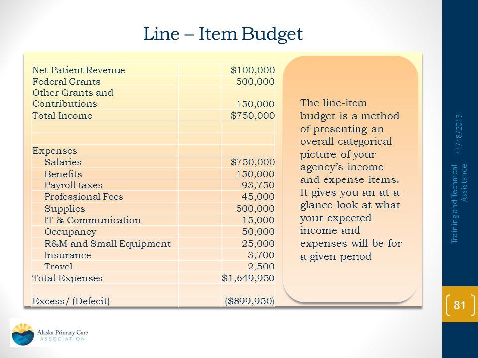 Line – Item Budget