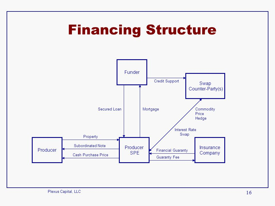 Financing Structure Funder Swap Counter-Party(s) Producer Producer SPE