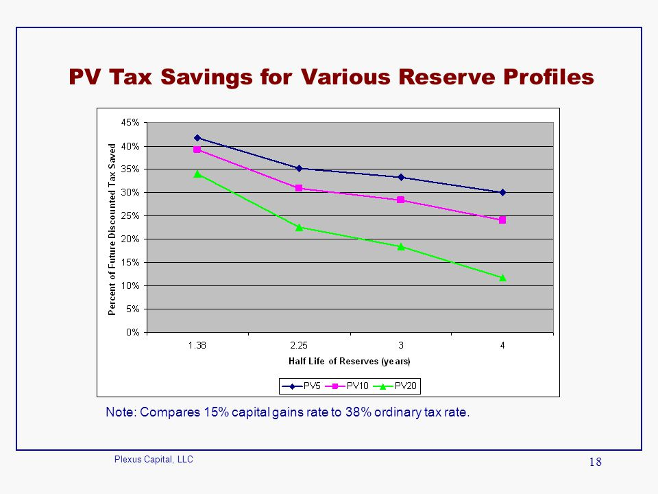 PV Tax Savings for Various Reserve Profiles