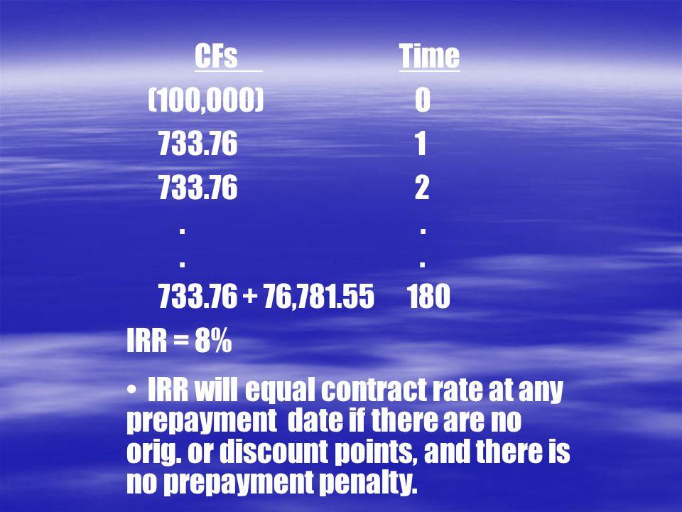 CFs Time (100,000) 0. 733.76 1. 733.76 2. . . . .