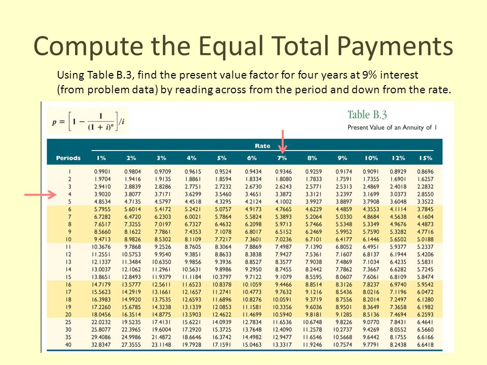 Compute the Equal Total Payments