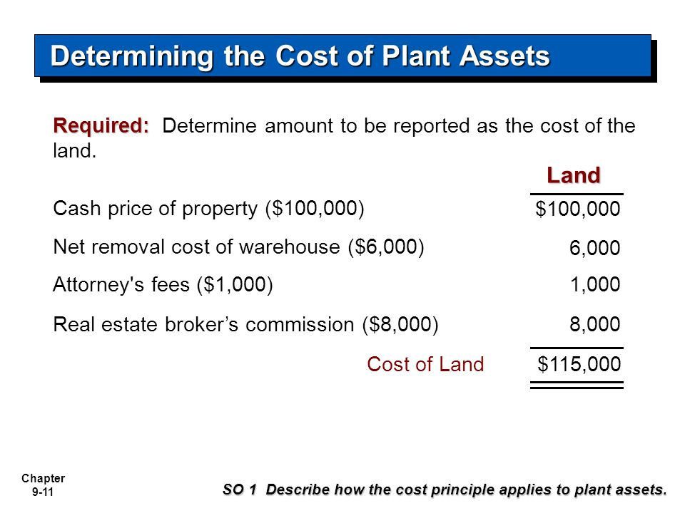 Determining the Cost of Plant Assets