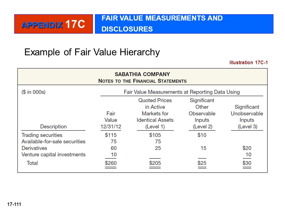 Example of Fair Value Hierarchy