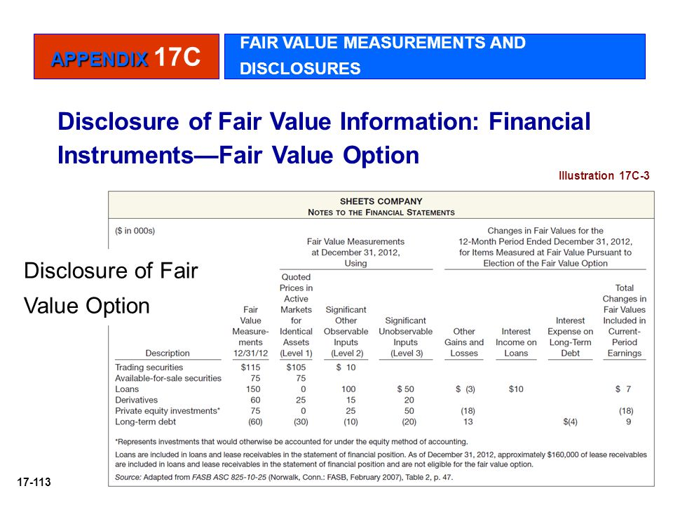APPENDIX 17C FAIR VALUE MEASUREMENTS AND DISCLOSURES. Disclosure of Fair Value Information: Financial Instruments—Fair Value Option.