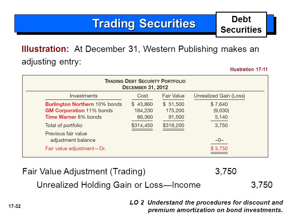 Trading Securities Debt Securities