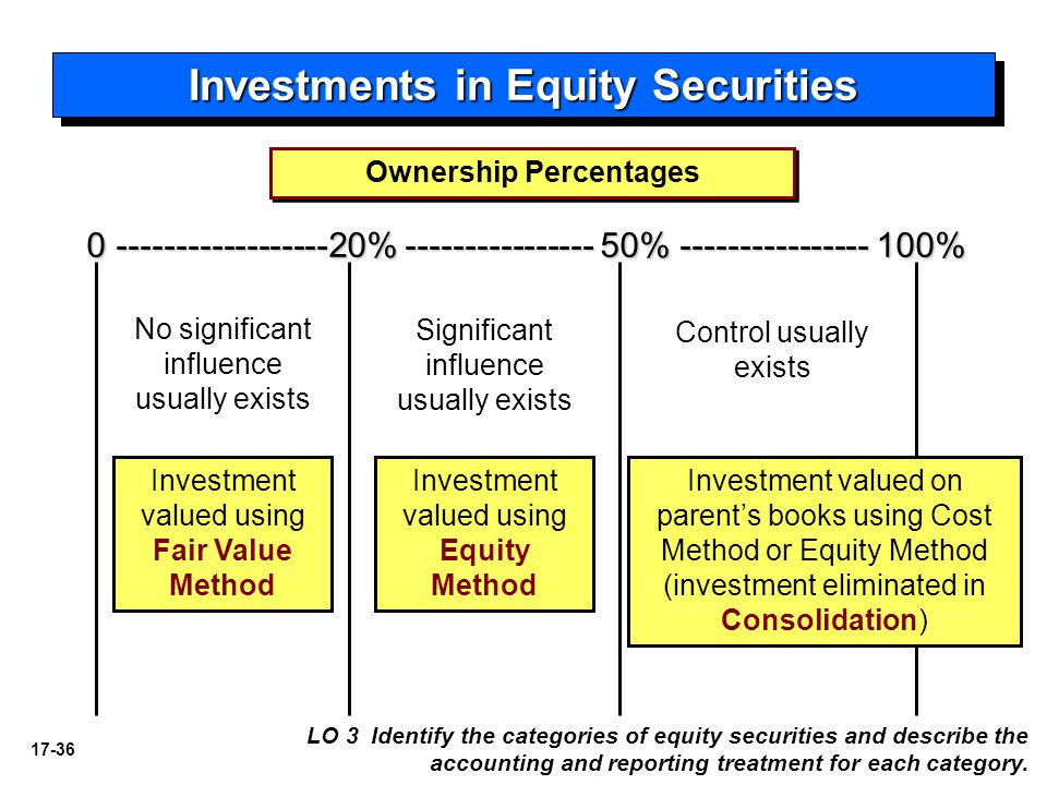 Investments in Equity Securities Ownership Percentages