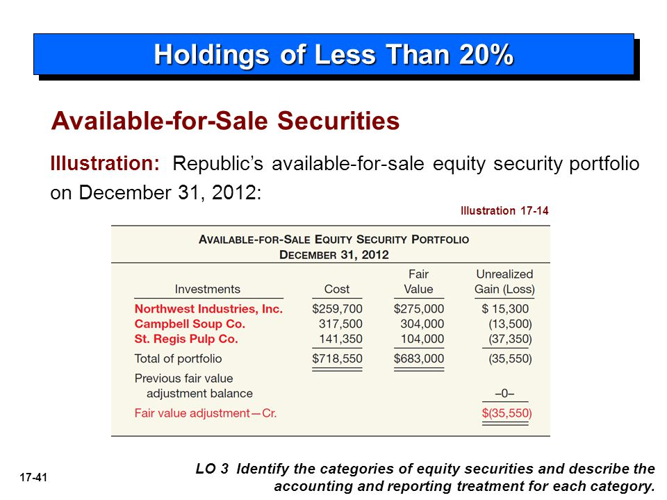 Holdings of Less Than 20% Available-for-Sale Securities