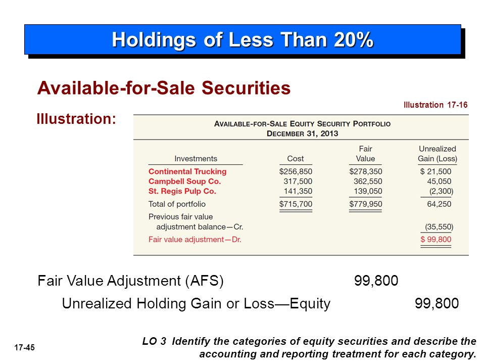 Holdings of Less Than 20% Available-for-Sale Securities Illustration: