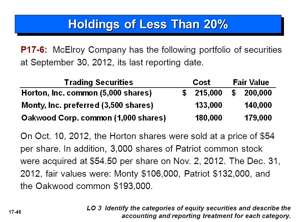 Holdings of Less Than 20% P17-6: McElroy Company has the following portfolio of securities at September 30, 2012, its last reporting date.
