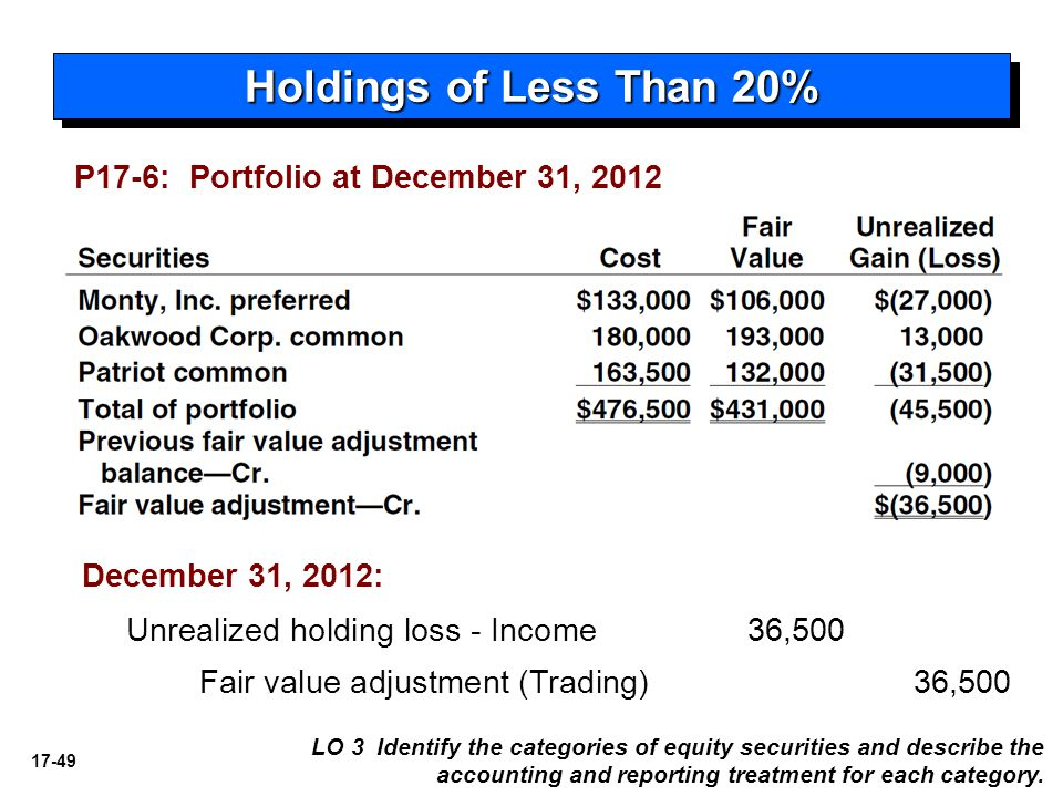 Holdings of Less Than 20% P17-6: Portfolio at December 31, 2012