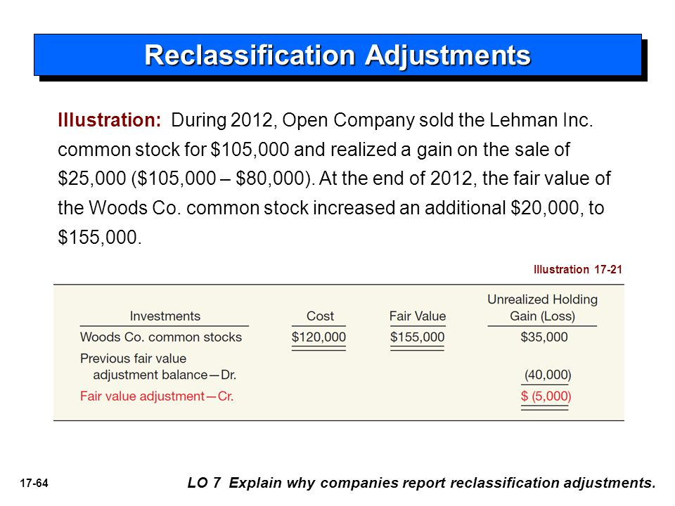 Reclassification Adjustments