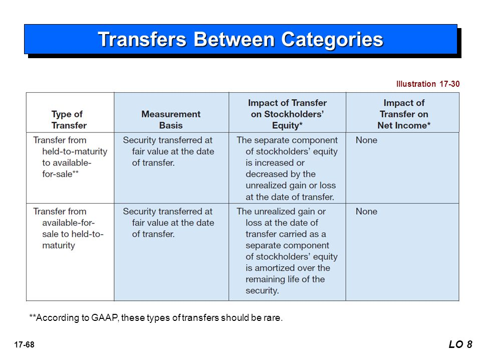 Transfers Between Categories