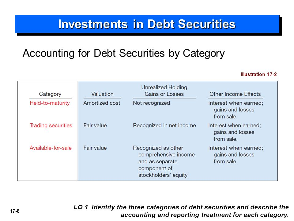 Investments in Debt Securities