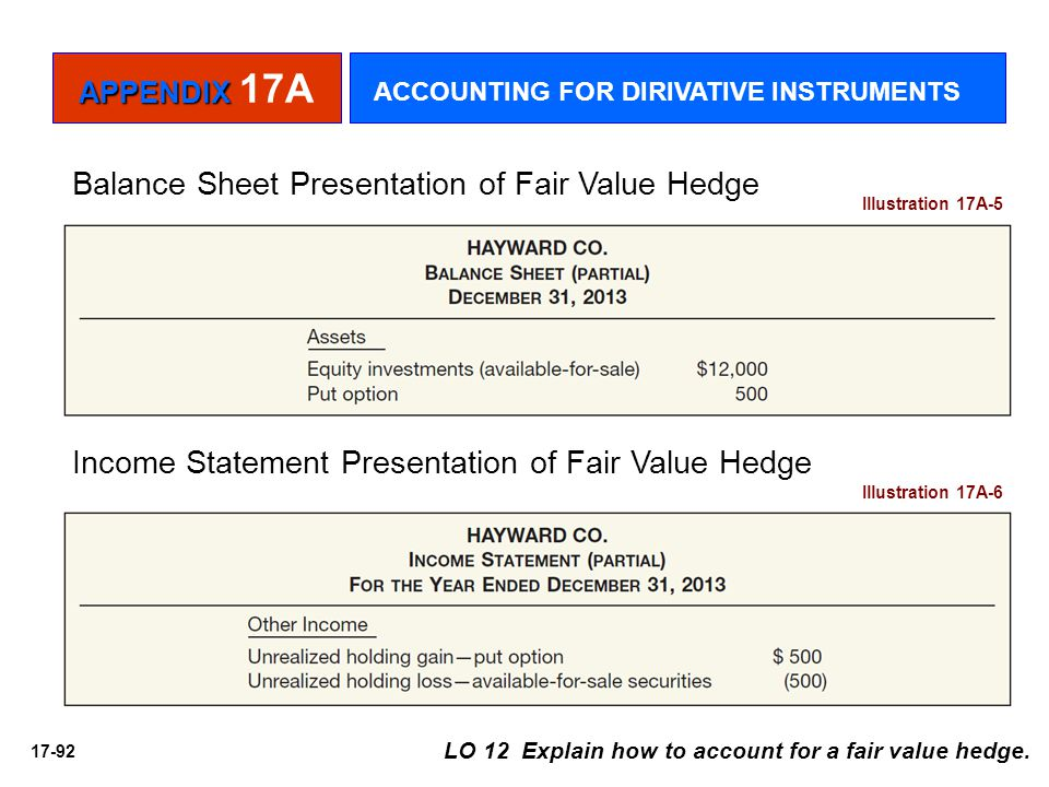 Balance Sheet Presentation of Fair Value Hedge