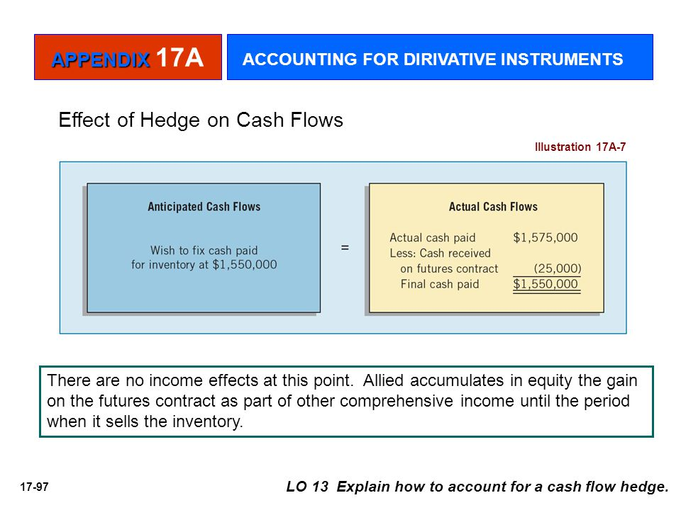 Effect of Hedge on Cash Flows