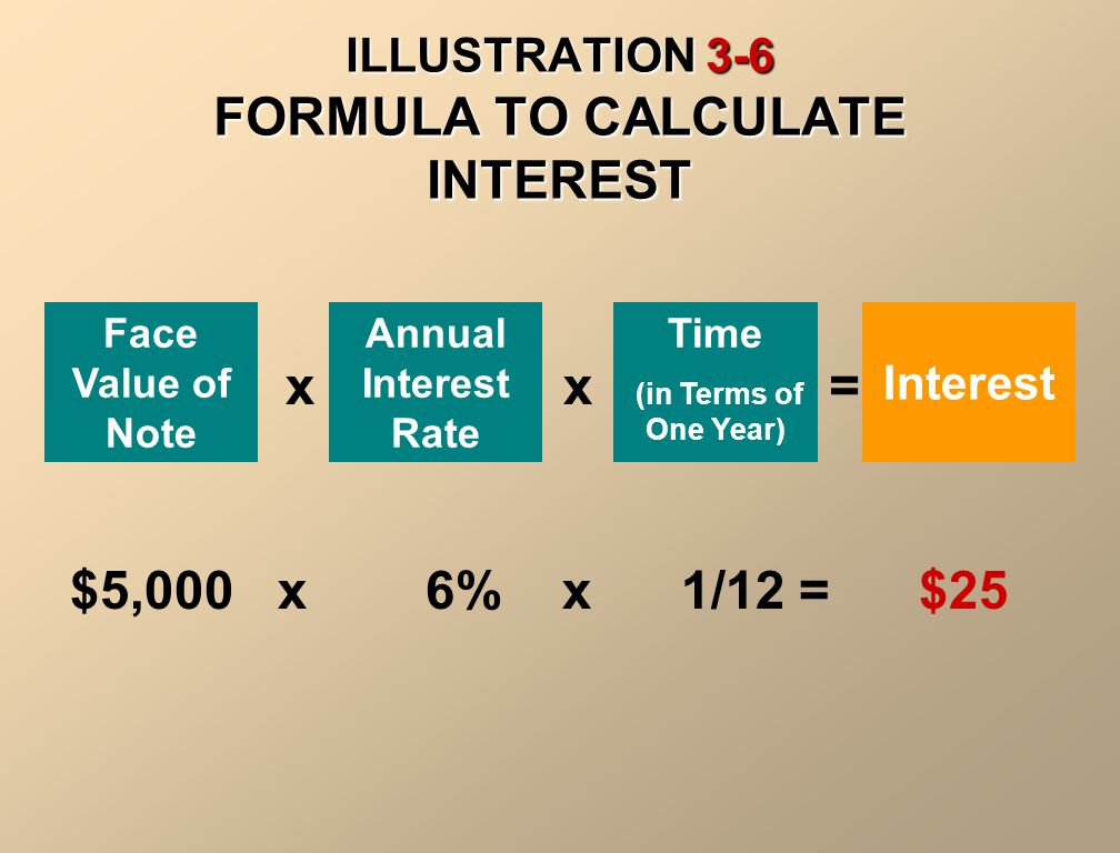 ILLUSTRATION 3-6 FORMULA TO CALCULATE INTEREST