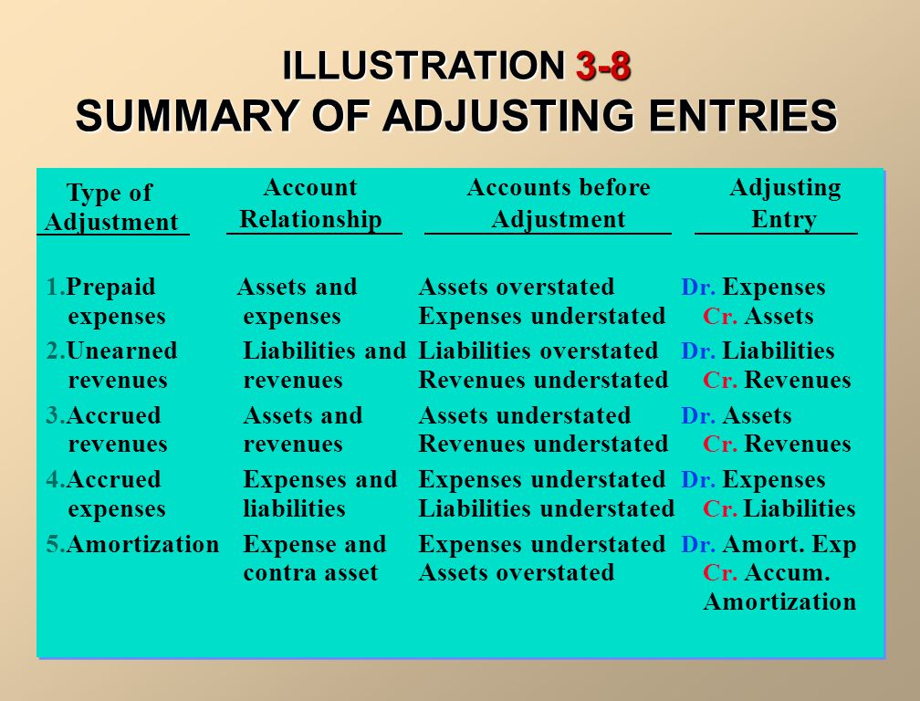 ILLUSTRATION 3-8 SUMMARY OF ADJUSTING ENTRIES